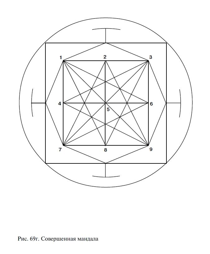 Глава 6 Графическая нумерологическая Мандала - способ настройки подсознания