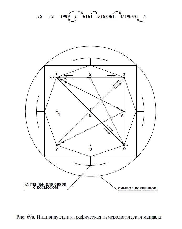 Мандала сущности в нумерологии