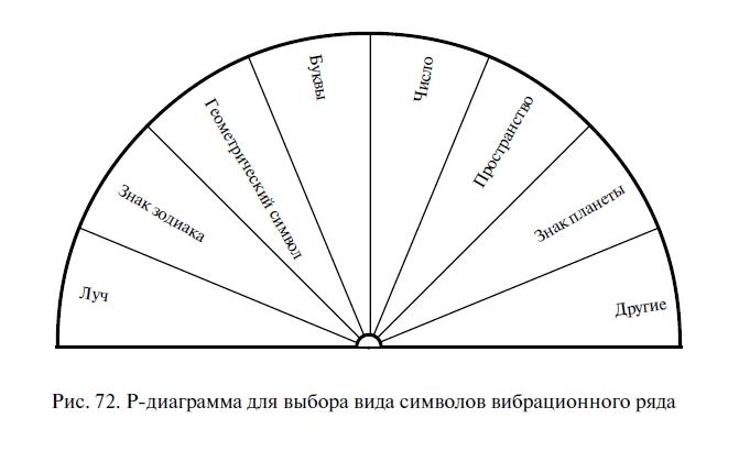 Программа построения вибрационных рядов