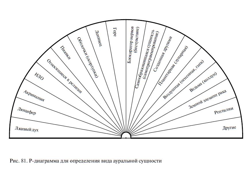Таблицы для работы с маятником Bdv_-_ris-81