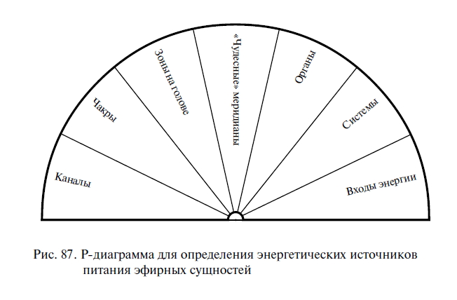 Схема и карта для биолокационного маятника