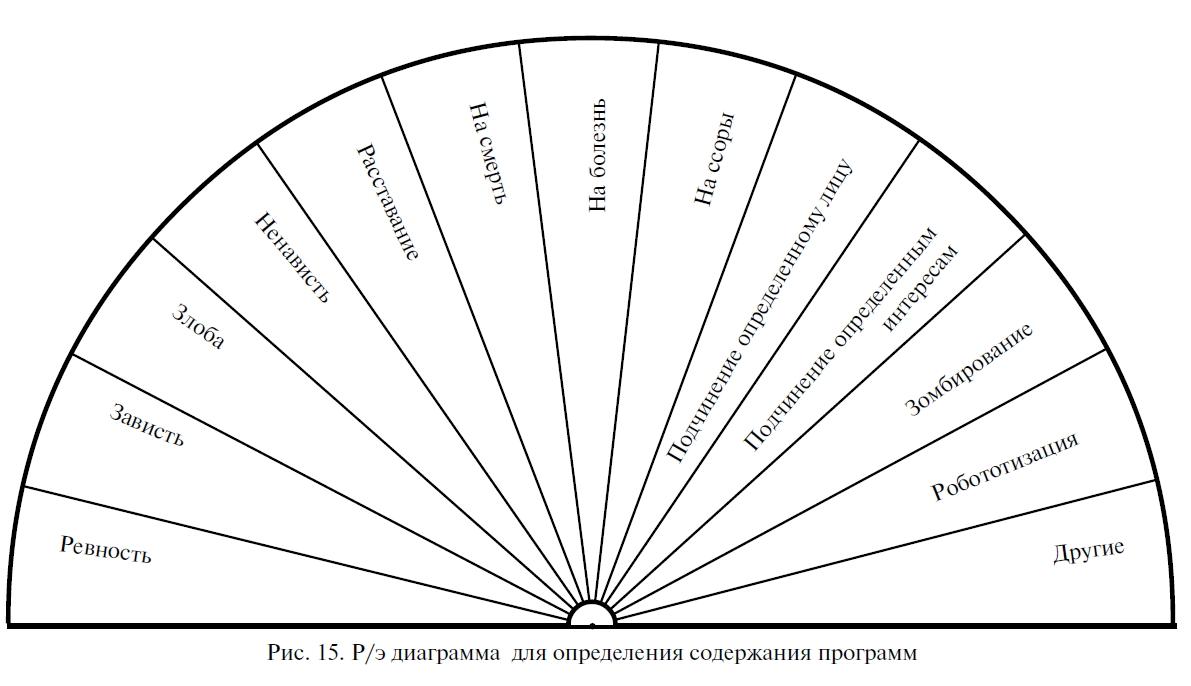 Рис 15 р э диаграмма для определения
