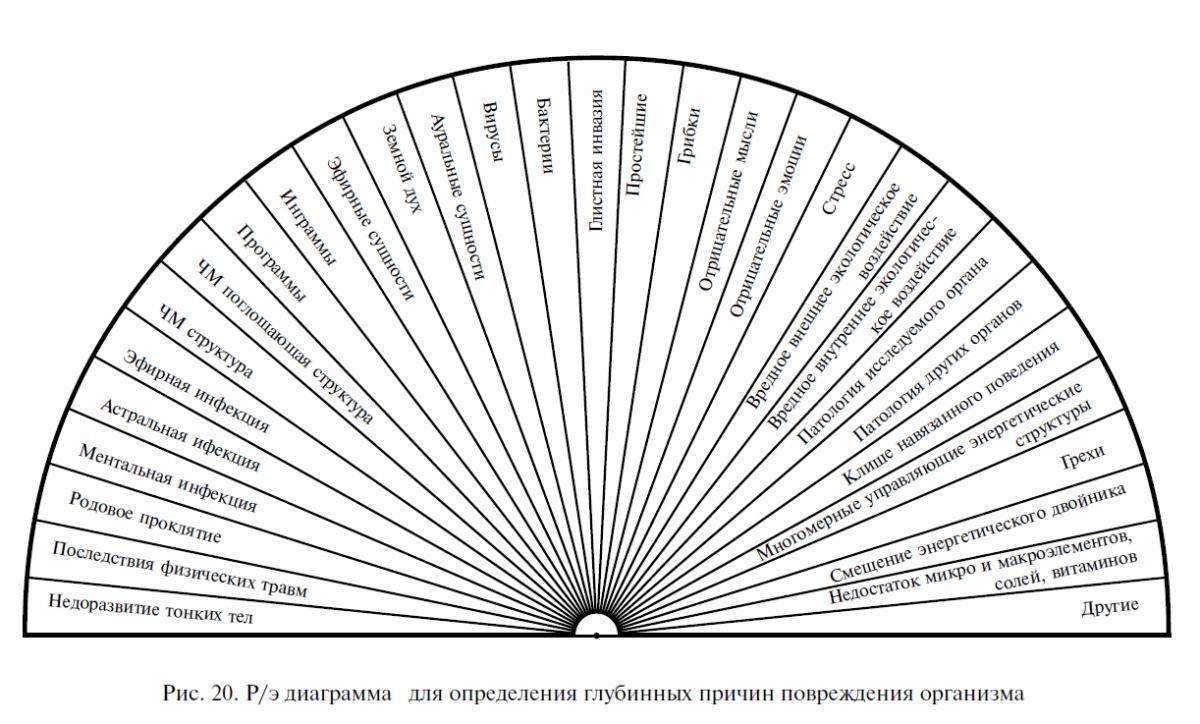 Таблицы для работы с маятником Mm-ris-020