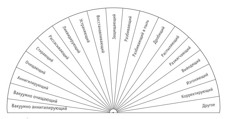 новые диаграммы символы пучко л.г.